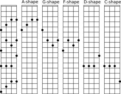 Ukulele : ukulele chords all Ukulele Chords All also Ukulele ...